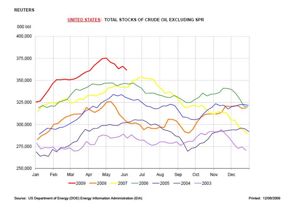 Crude Oil Stocks Excluding Strategic Petroleum Reserves