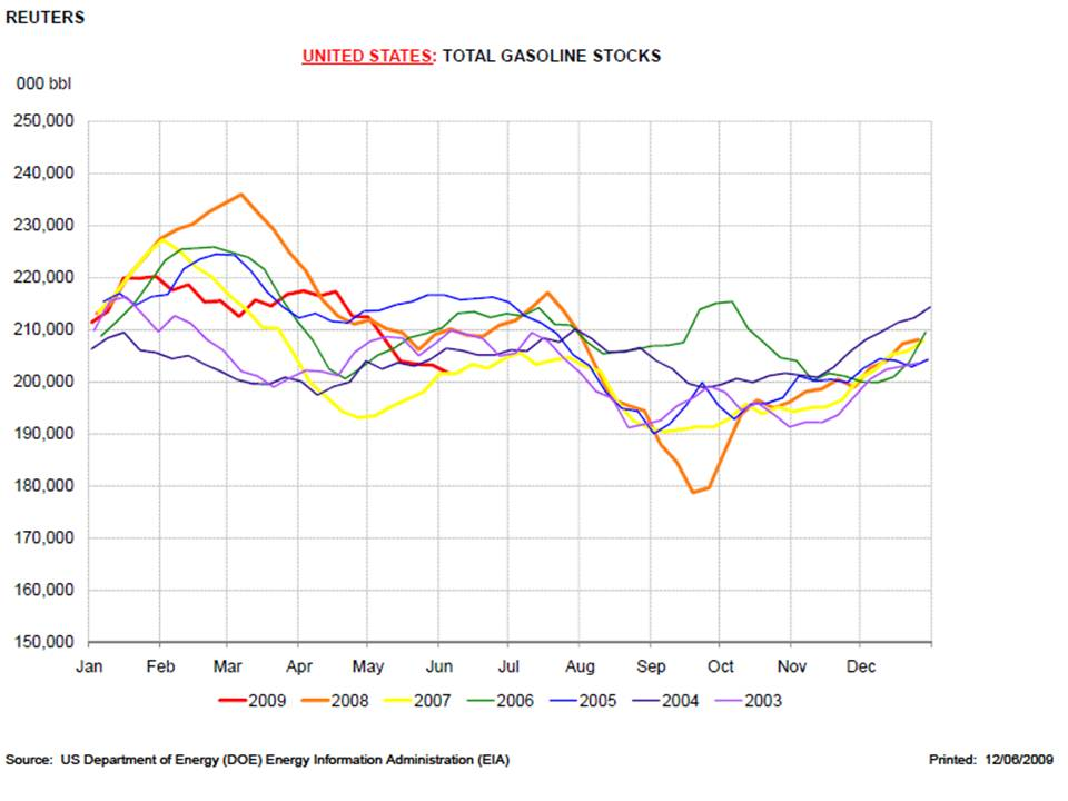 Gasoline Stocks USA