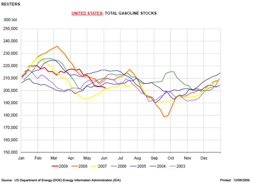 Gasoline Stocks USA
