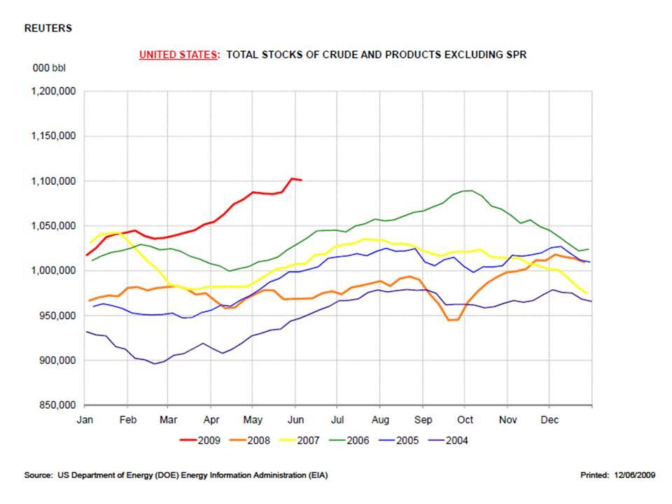 Oil Stocks USA Refined