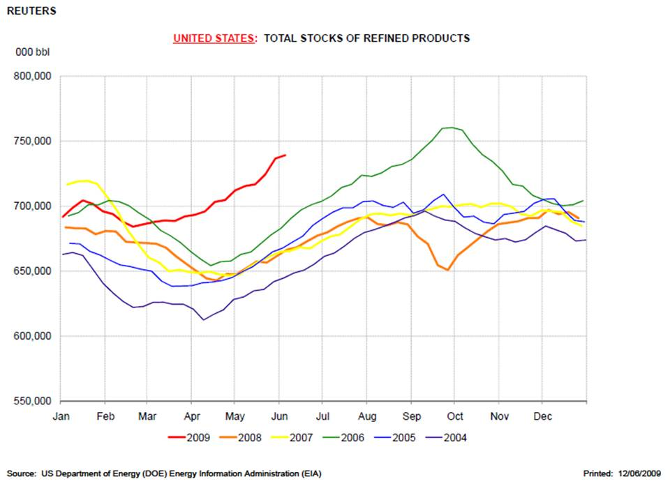 Refined Product Stocks USA
