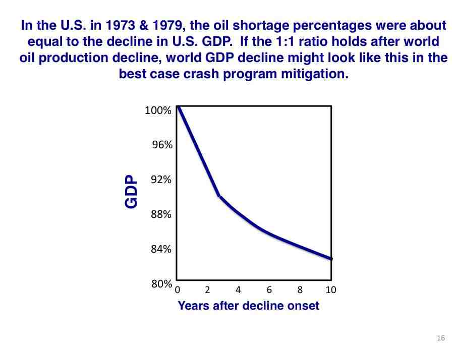 Heres the best case scenario for US GDP