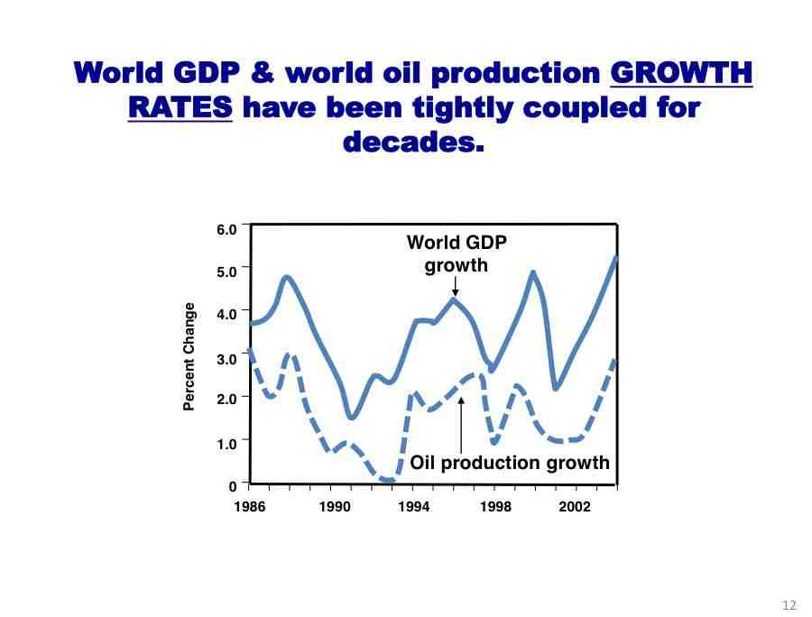 oil production and GDP are linked