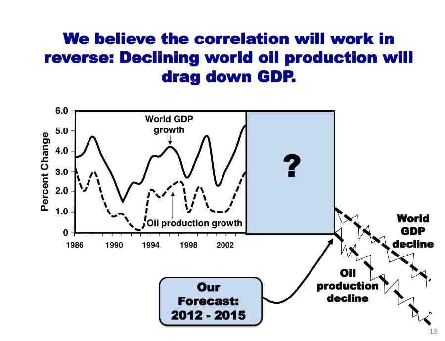 peak oil what happens