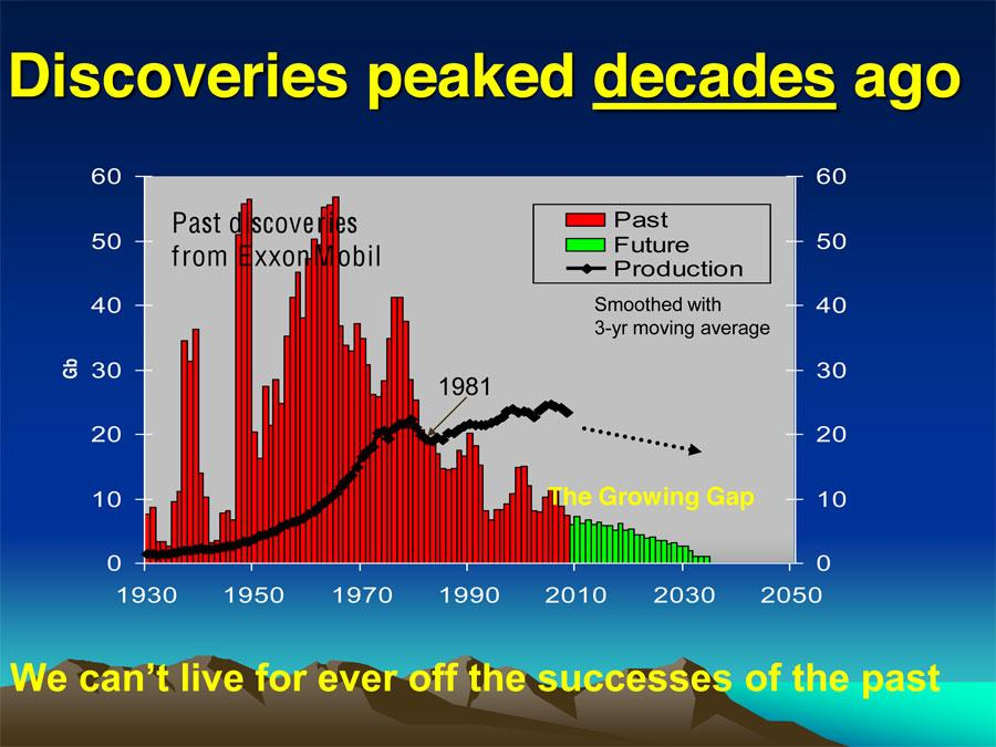 Oil Discoveries peaked we-cant-expect-to-find-new-oil