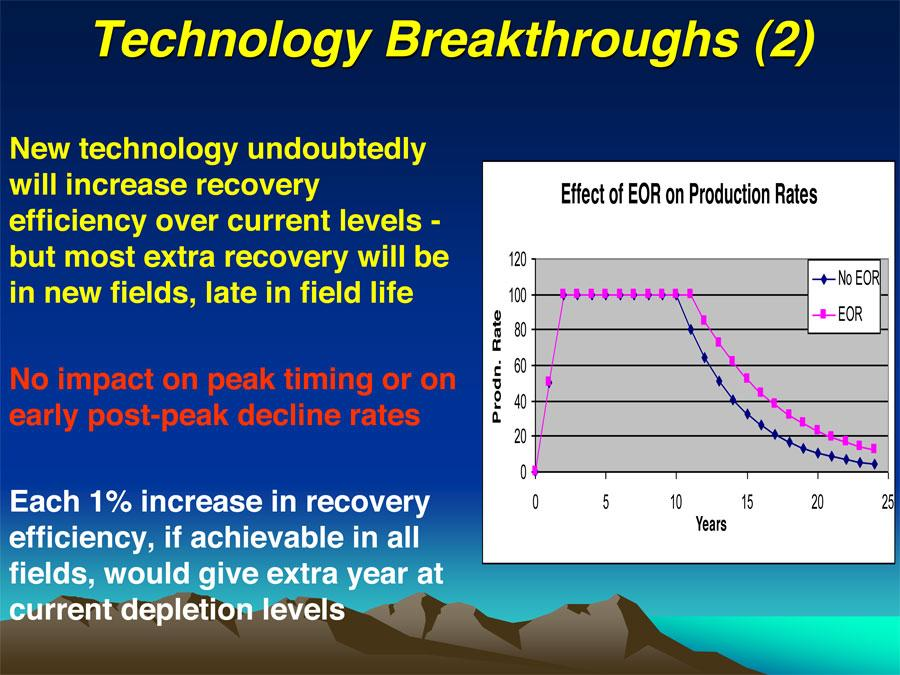 Oil EOR Breathrough technology and-wont-have-a-big-impact-on-peak-timing