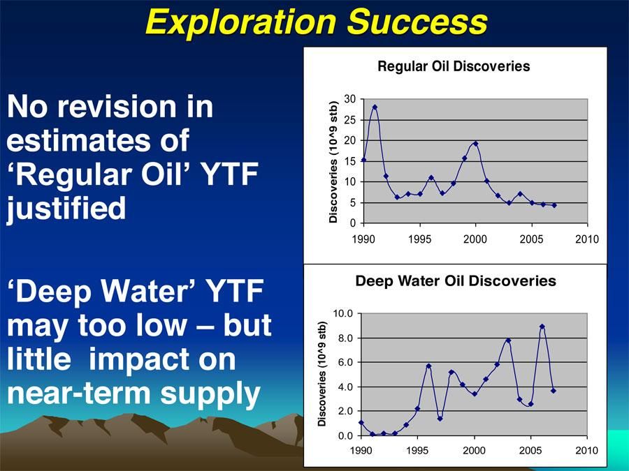 Oil Exploration Success deepwater-discoveries-cant-fill-the-gap