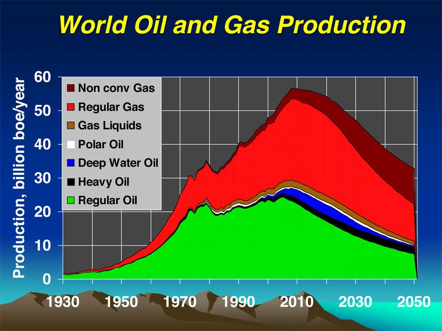 gas production world even-with-gas-production-were-hitting-a-peak