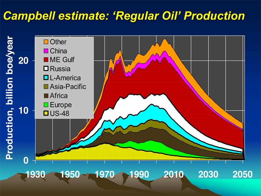 oil poduction world traditional-oil-production-has-definitely-peaked-and-check-out-how-long-its-been-declining-in-the-us