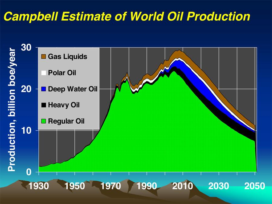 world oil production deepwater-shale-oil-etc-may-only-delay-the-peak-a-few-years