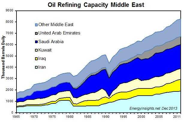 an overview of the oil production in the middle east However, by 2012 egypt had become a net importer of both oil and gas for the  first time in its history, as gas consumption, like oil before it,.
