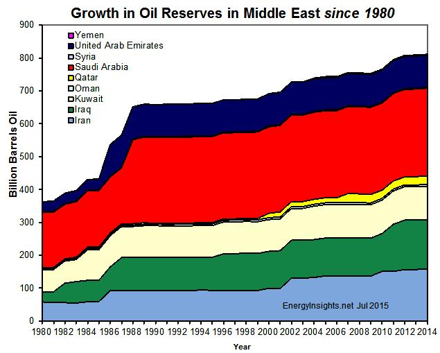 an overview of the oil production in the middle east Overview of the middle east's bulk liquid storage sector  controlling 40% of the world's supply of oil, it sets the production levels necessary to meet global.